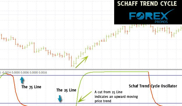 Introduction to Schaff Trend Cycle