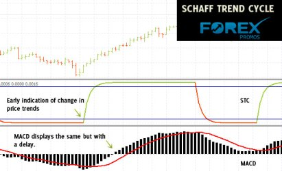 Comparison of MACD & Schaff Trend Cycle