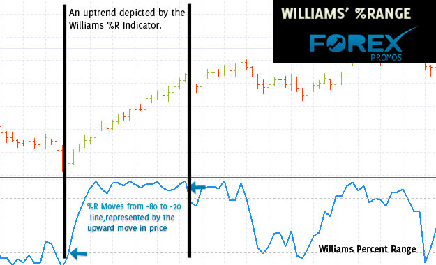 Williams Percent Range Indicator