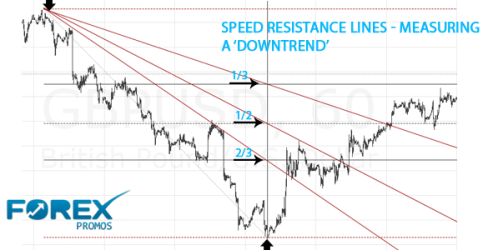 Speed Resistance Lines - Downtrend
