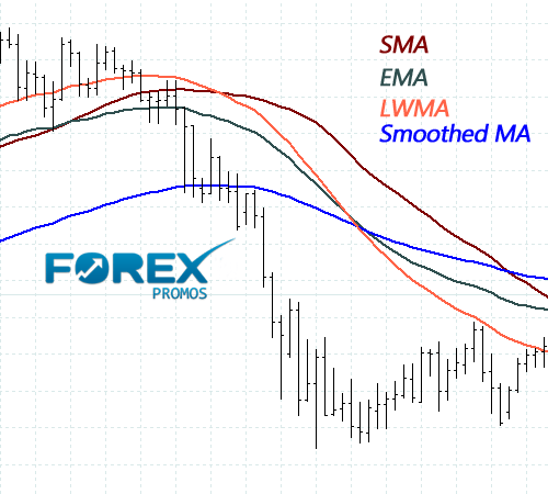 Moving Averages - Technical Indicator