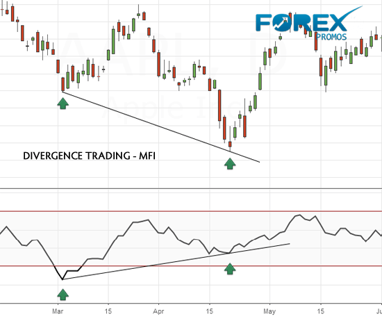 MFI Divergence Trading