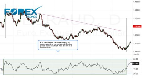 RSI - Downtrend