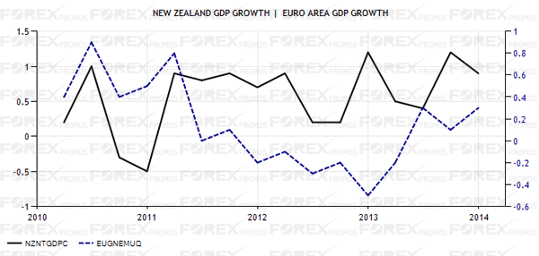 NewZealand - Eurozone GDP Growth Comparison