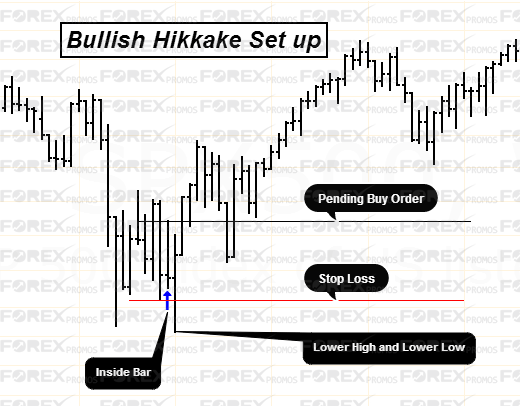 Bullish Hikkake Pattern Set Up