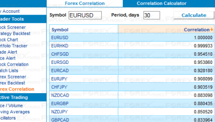 Forex Correlation Finder
