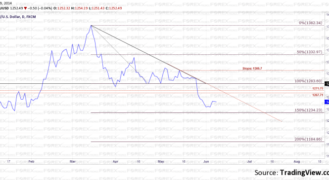 Gold Analysis – A great Risk/Reward Trade in the making