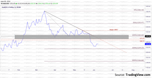 Gold Technical Analysis: The big picture