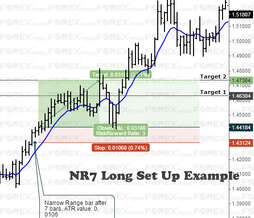Narrow Range Bar: Long Set Up Example