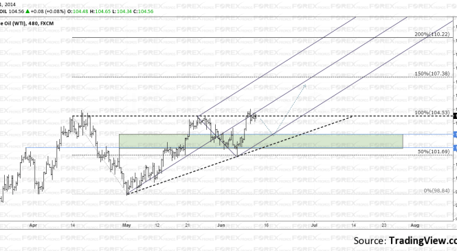 Crude Oil Analysis – Aiming for $110