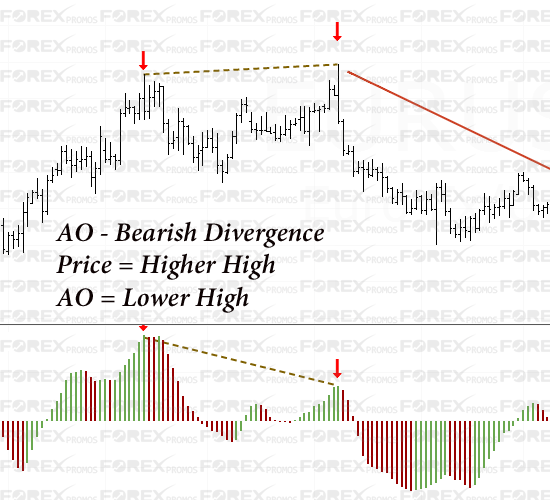 Bearish Divergence with AO Indicator
