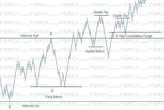 Renko Chart Patterns