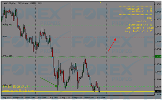 ForexFalcon EA - Position Trading with Martingale
