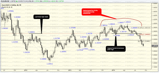 Trend confirmation with Fibonacci Retracements