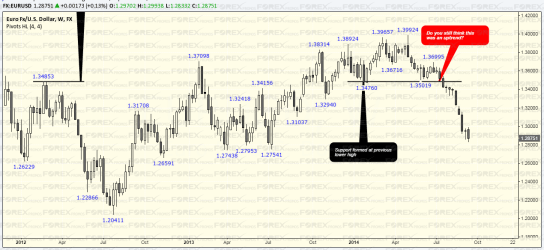 Identifying Trends with 4 week High/Low
