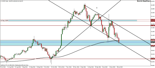 LFXJPY Weekly Analysis – 02/02/2015
