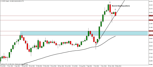 LFXJPY Weekly Analysis - 05/01/2015