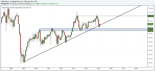 AUDJPY Monthly Charts, March 2015