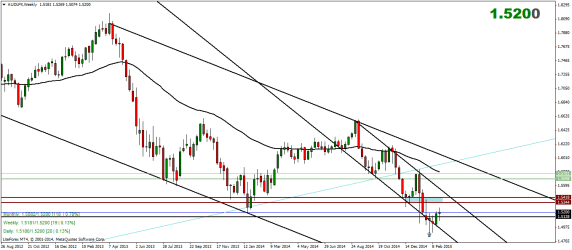 Australian Dollar Index Weekly Analysis – 02/03/2015