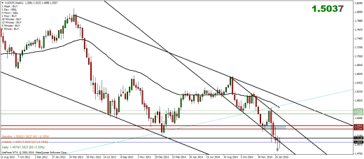 Australian Dollar Index Weekly Analysis – 16/02/2015