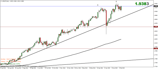 US Dollar Index Weekly Analysis – 09/02/2015