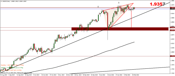 US Dollar Index Weekly Analysis – 23/02/2015