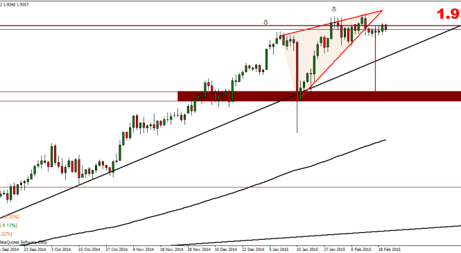 Weekly Currency Index Technical Analysis – 23 February
