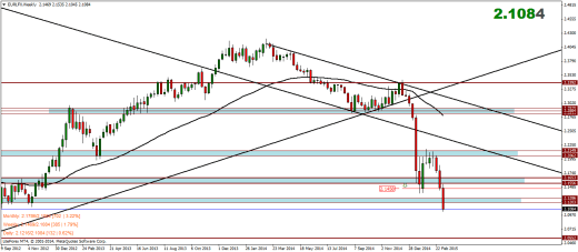 Euro Index Weekly Analysis – 16/03/2015