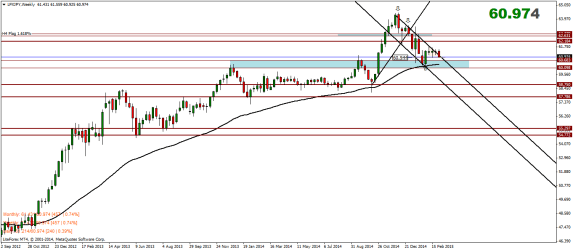 Yen Index Weekly Analysis – 07/03/2015