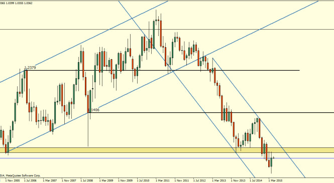 AUDNZD – A potentially juicy trade setting up
