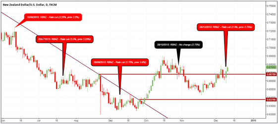 NZDUSD - December 9th, 2015: RBNZ Rate cut