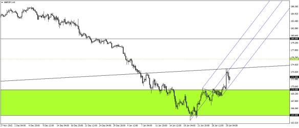 GBPJPY H4 Chart - Trade Timing