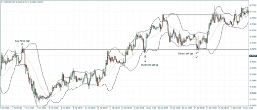 Bollinger Band Bounce – Spotting the right set ups