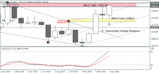 Gold – Monthly Outlook, May 2016