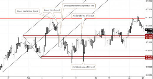 Rising median line breakout – Sell set up (notes on chart)