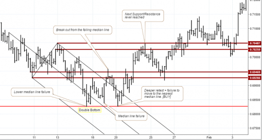 Falling median line breakout – Buy set up (notes on chart)