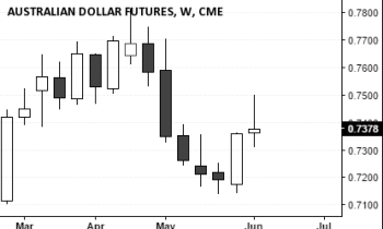 Australian Dollar Futures (0.7378), June 11, 2016 Close