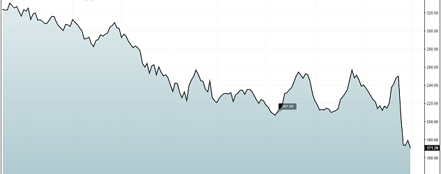 RBS – Stock Market Crash Example (How you can really lose money on your investment)