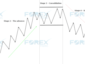 Stage Analysis – Basic 4 stages