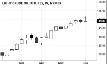 Nymex WTI Oil Futures (49.07), June 11, 2016 Close