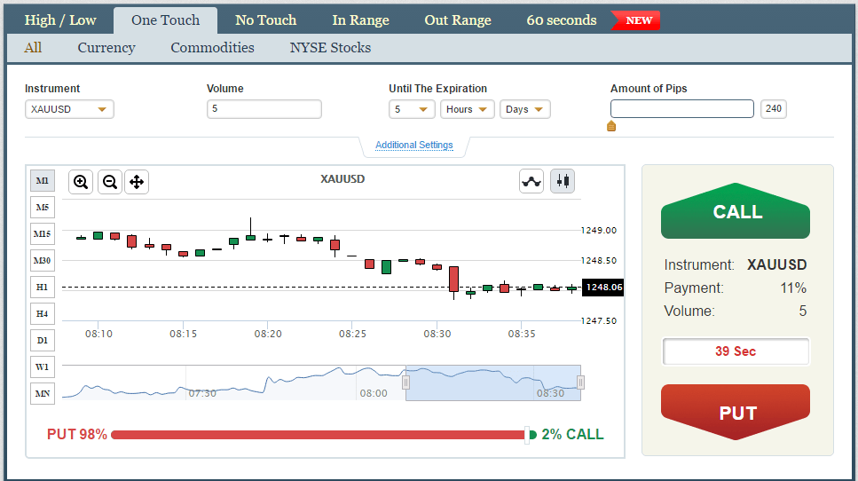 Can trading options be income potential