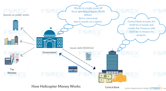 What is 'Helicopter Money' Policy?