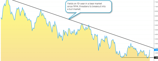 Yields on 10-year treasury rise to 2.34%