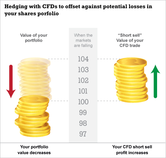 Hedge CFD Trading