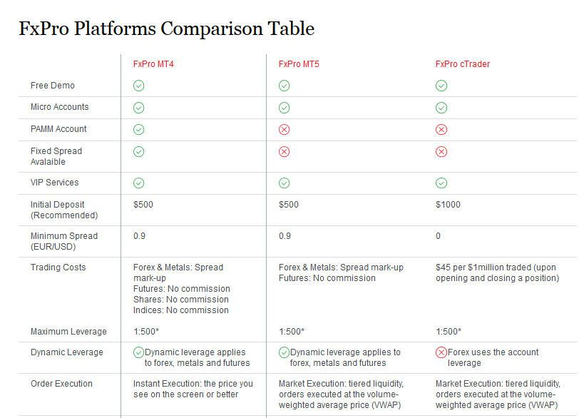 Fxpro Platforms Comparison Table