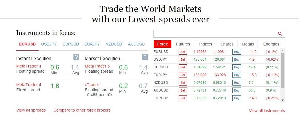 Fxpro Spreads EurUsd by forexsq