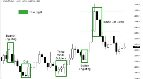daily chart true forex signal