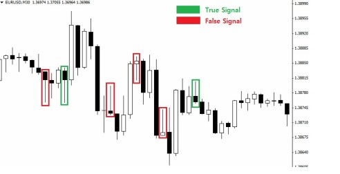 30 minute forex time frame