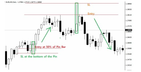 EURUSD daily chart time frame for trading