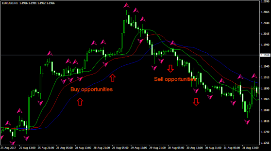 combining fractals and alligator forex trading indicators